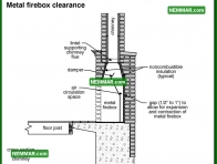 1074 Metal Firebox Clearance - Heating - Wood Burning Fireplaces