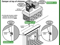 1079 Damper at Top of Chimney - Heating - Wood Burning Fireplaces