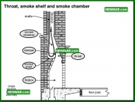 1082 Throat Smoke Shelf and Smoke Chamber - Heating - Wood Burning Fireplaces