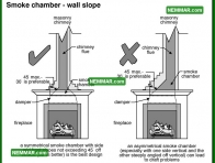 1083 Smoke Chamber Wall Slope - Heating - Wood Burning Fireplaces