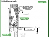 1086 Settled Gap at Wall - Heating - Wood Burning Fireplaces
