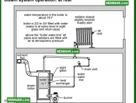 1097 Steam System Operation - at Rest - Heating - Steam Heating Systems