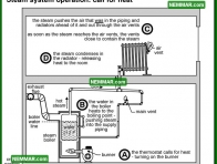 1098 Steam System Operation - Call for Heat - Heating - Steam Heating Systems