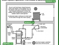 1102 Steam System Operation - Thermostat Satisfied - Heating - Steam Heating Systems