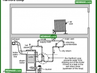 1103 Hartford Loop - Heating - Steam Heating Systems