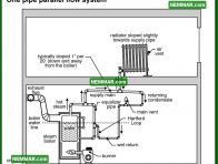 1105 One Pipe Parallel Flow System - Heating - Common Steam Systems