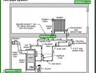 1106 Two Pipe System - Heating - Common Steam Systems