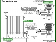 1107 Thermostatic Trap - Heating - Common Steam Systems