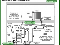 1109 Location of Condensate Pump - Heating - Common Steam Systems