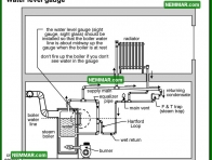 1120 Water Level Gauge - Heating - Steam Boiler Problems