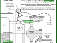 1121 - Heating - Steam Boiler Problems