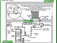 1125 Main Air Vent - Heating - Steam Boiler Problems