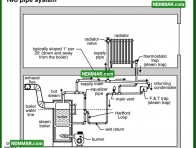 1130 Two Pipe System - Heating - Steam Boiler Problems