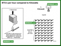1133 BTUs Per Hour Compared to Kilowatts - Heating - Electric Heating Systems