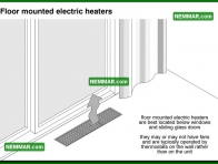 1137 Floor Mounted Electric Heaters - Heating - Space Heaters