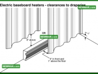 1143 Electric Baseboard Heaters Clearances to Draperies - Heating - Space Heaters