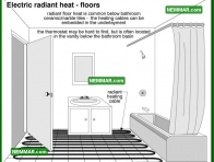 1152 Electric Radiant Heat Floors - Heating - Radiant Heating