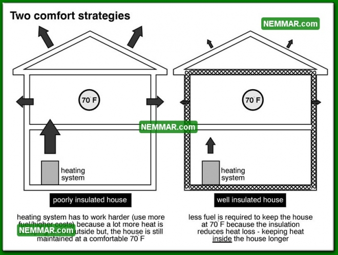 1306 Two Comfort Strategies - Insulation Energy Efficiency - The Basics