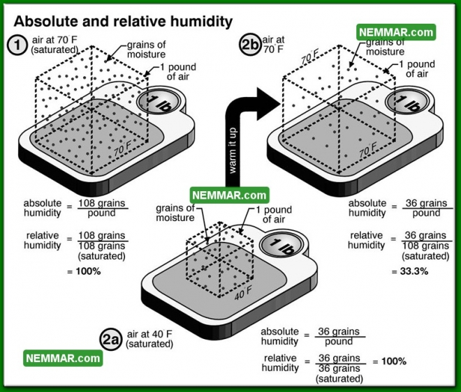 1311 Absolute and Relative Humidity - Insulation Energy Efficiency - The Basics