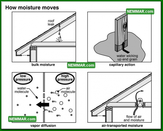 1312 How Moisture Moves - Insulation Energy Efficiency - The Basics