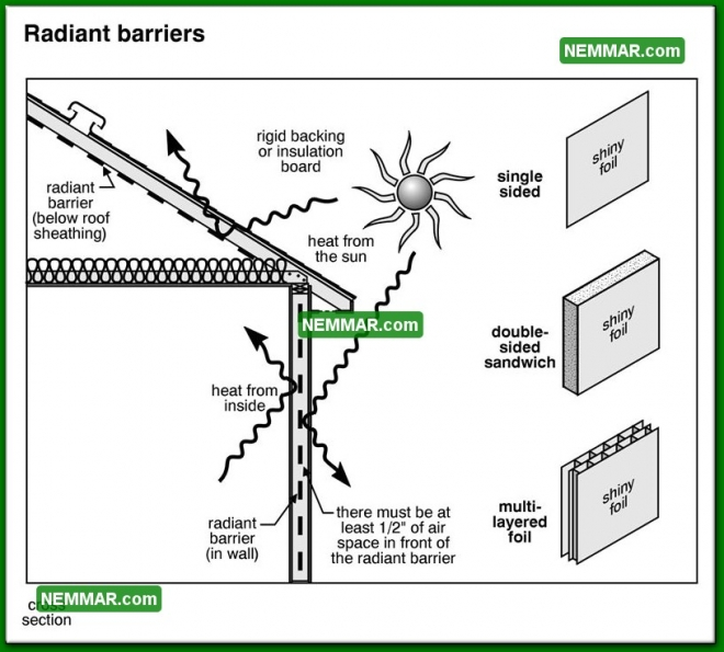 1331 Radiant Barriers - Insulation Energy Efficiency - The Basics