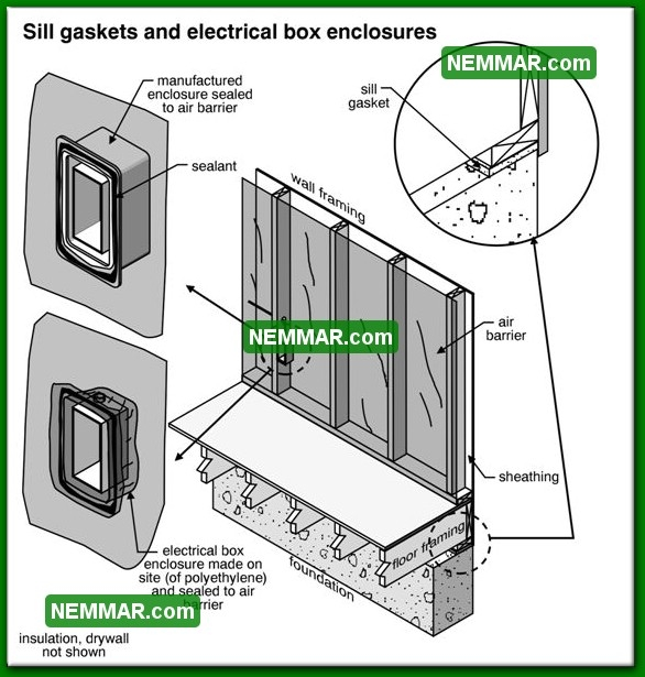 1334 Sill Gaskets and Electrical Box Enclosures - Insulation Energy Efficiency