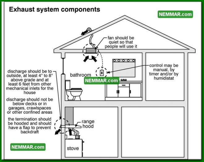 1350 Exhaust System Components - Insulation Energy Efficiency - Venting Living