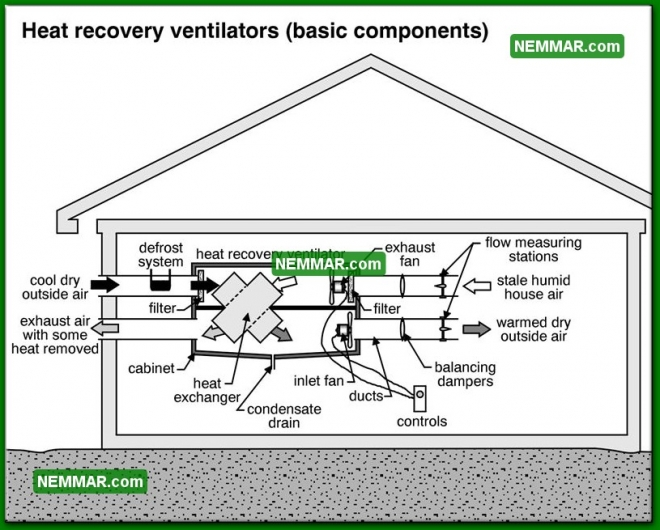 1352 Heat Recovery Ventilators Basic Components - Insulation Energy Efficiency