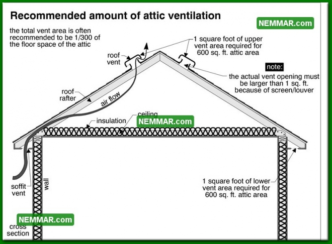 1371 Recommended Amount of Attic Ventilation - Insulation Energy Efficiency - Attics