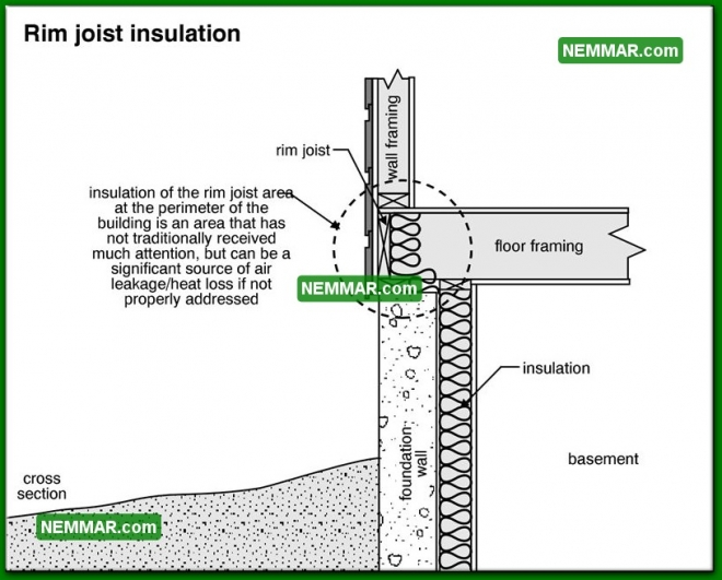 1390 Rim Joist Insulation - Insulation Energy Efficiency - Basements and Crawlspaces