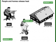 1303 People Releasing Heat - Insulation Energy Efficiency - The Basics