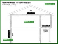 1309 Recommended Insulation Levels - Insulation Energy Efficiency - The Basics