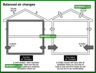 1310 Balanced Air Changes - Insulation Energy Efficiency - The Basics