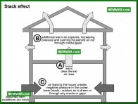 1313 Stack Effect - Insulation Energy Efficiency - The Basics