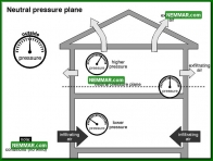 1314 Neutral Pressure Plane - Insulation Energy Efficiency - The Basics
