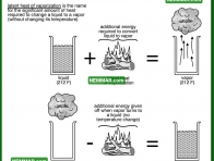 1301 Latent Heat of Vaporization - Insulation Energy Efficiency - The Basics