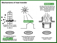 1302 Mechanisms of Heat Transfer - Insulation Energy Efficiency - The Basics