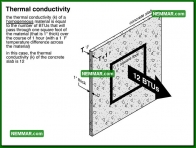 1304 Thermal Conductivity - Insulation Energy Efficiency - The Basics