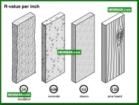 1308 R Value Per Inch - Insulation Energy Efficiency - The Basics