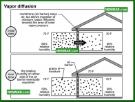 1316 Vapor Diffusion - Insulation Energy Efficiency - The Basics