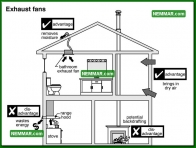 1321 Exhaust Fans - Insulation Energy Efficiency - The Basics