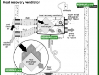 1323 Heat Recovery Ventilator - Insulation Energy Efficiency - The Basics
