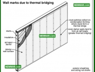 1326 Wall Marks Due to Thermal Bridging - Insulation Energy Efficiency - The Basics