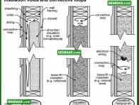 1327 Insulation Voids and Convective Loops - Insulation Energy Efficiency - The Basics