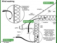 1328 Wind Washing - Insulation Energy Efficiency - The Basics
