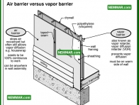 1332 Air Barrier Versus Vapor Barrier - Insulation Energy Efficiency - Air Vapor Barrier