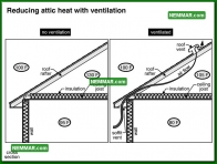 1341 Reducing Attic Heat with Ventilation - Insulation Energy Efficiency - Venting Roofs