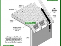 1345 Baffles for Soffit Vents - Insulation Energy Efficiency - Venting Roofs