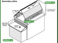 1361 Secondary Attics - Insulation Energy Efficiency - Attics