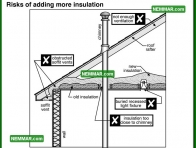 1362 Risks of Adding More Insulation - Insulation Energy Efficiency - Attics